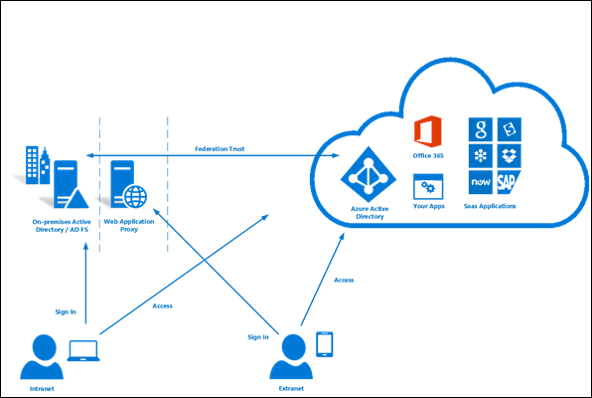 Installing and Configuring ADFS Federation with Azure AD