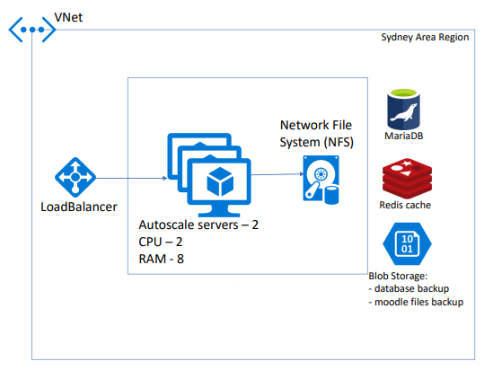 Design and Implement Moodle on Azure IaaS - Solution Zone